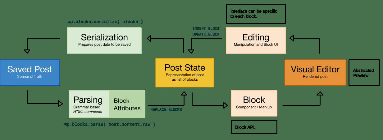 Gutenberg Block edit flow